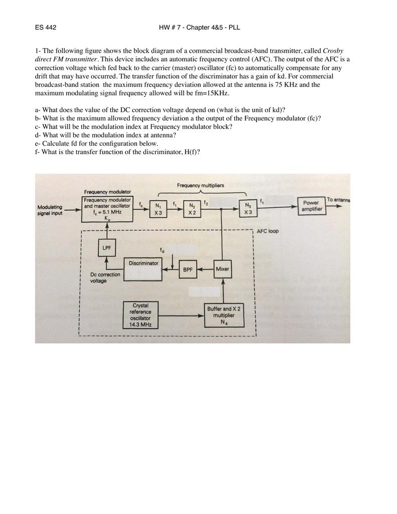 hight resolution of fm transceiver block diagram