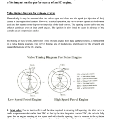 4 Stroke Petrol Engine Diagram Club Car V Glide Troubleshooting To Draw Valve Timing Of A Diesel And Study