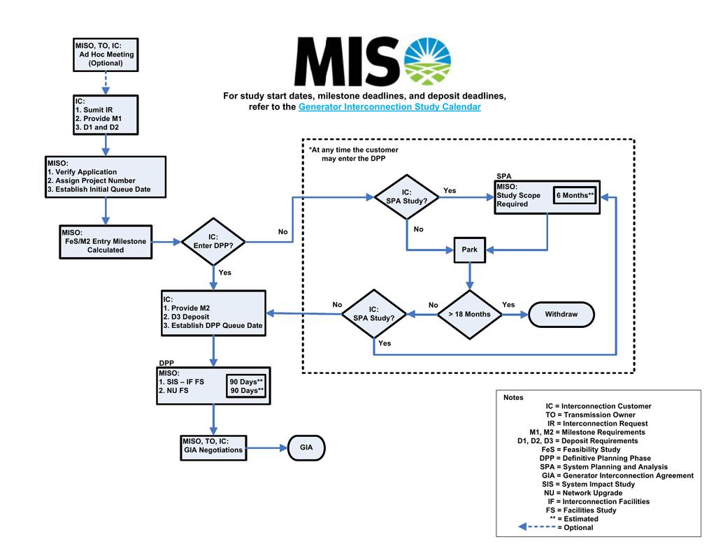 Gi Process Flow Diagram