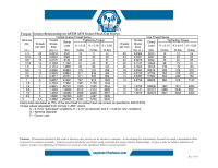 Structural Bolt Torque Chart | Nutting, Bolting, Renewing ...