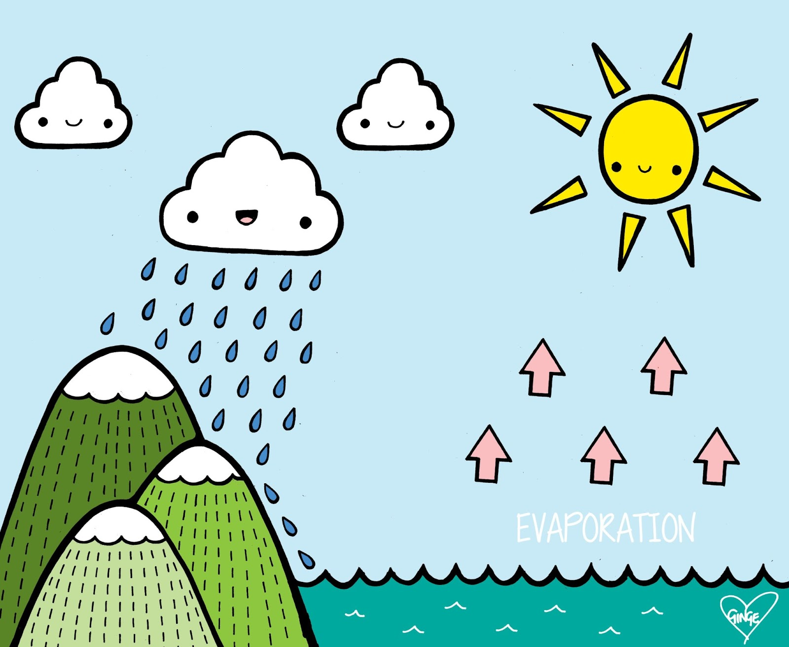 hight resolution of water cycle diagram cartoon wiring diagrams schema simple water cycle diagram fill the water cycle cartoon