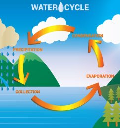the water cycle lessons tes teach draw a diagram showing the water cycle the water cycle diagram show [ 1400 x 980 Pixel ]