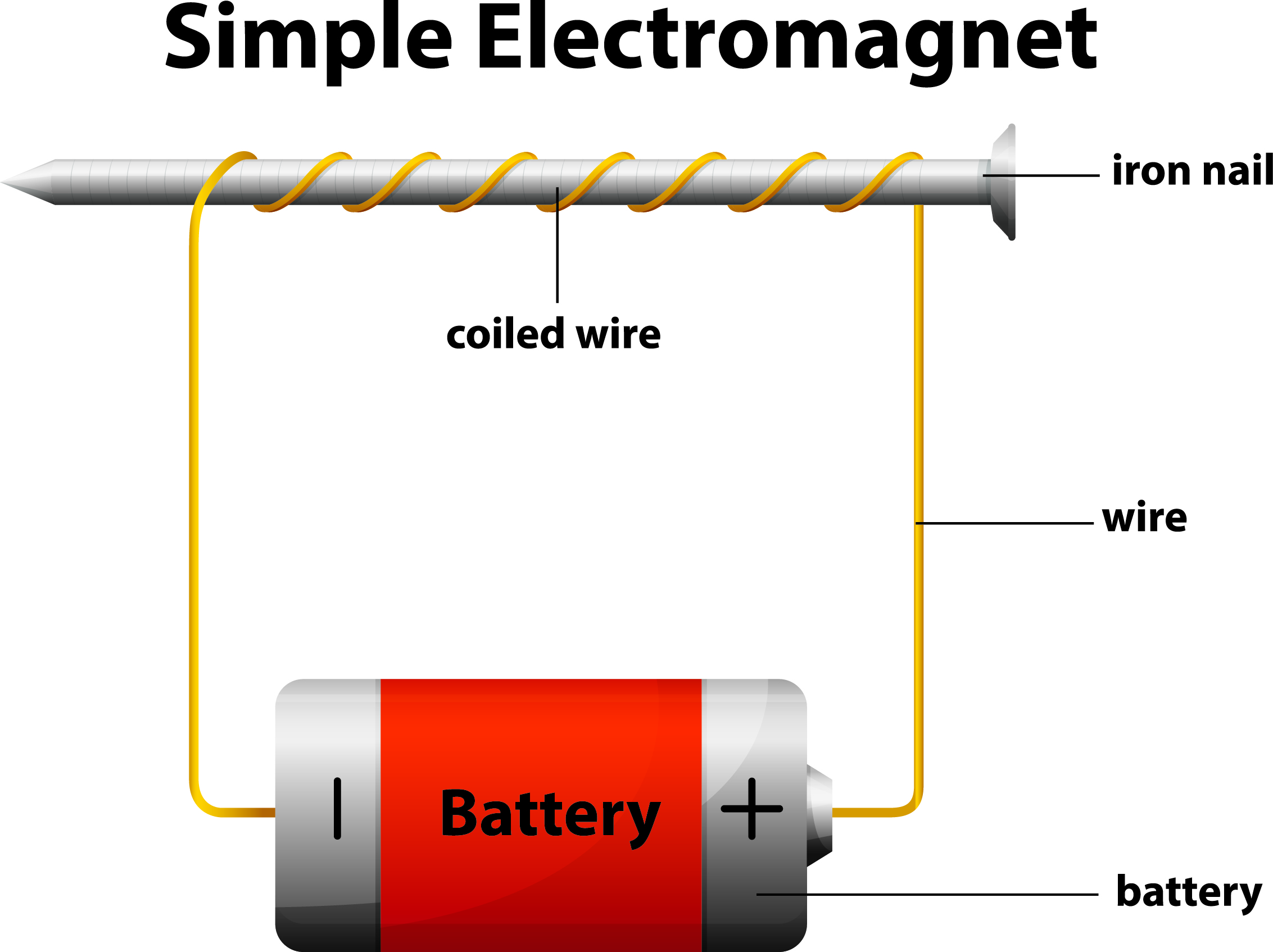 Image result for images of electromagnets