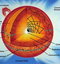 diagram for sun [ 1224 x 944 Pixel ]