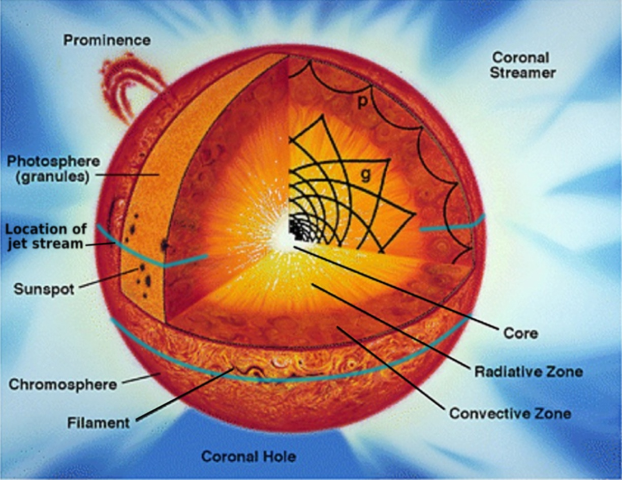 hight resolution of diagram for sun