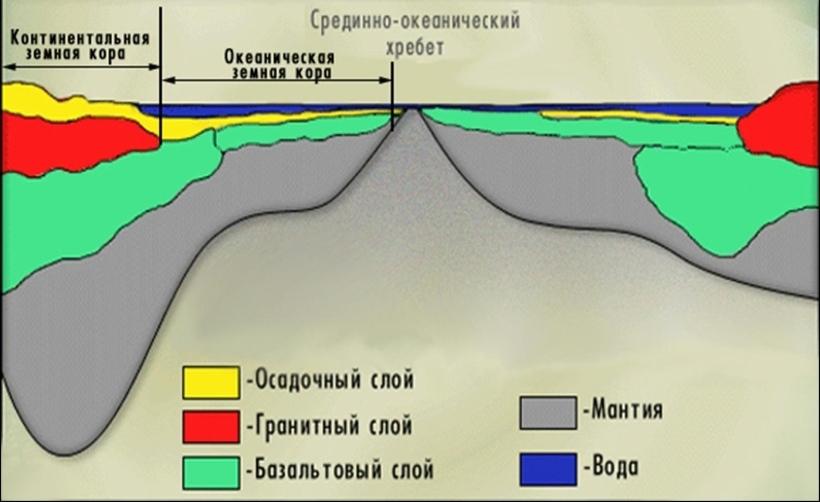 ложе океана занимает более 70
