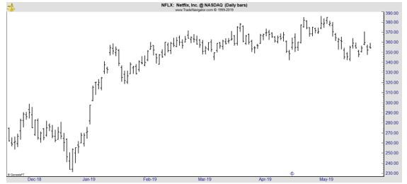 NFLX daily chart