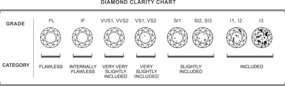 medium resolution of clarity of a diamond