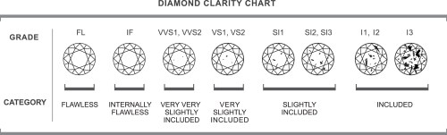 small resolution of clarity of a diamond