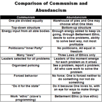 Comparison Communism Abundancism.png