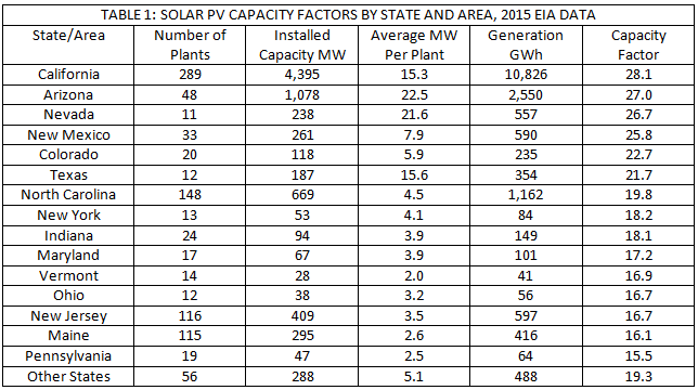 Solar PV capacity factors in the US