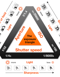 The exposure triangle is visual representation of relationship between three main components iso shutter speed and aperture also making sense with rh diyphotography