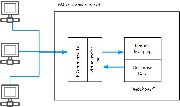 Support On-Demand Test Environments With Service