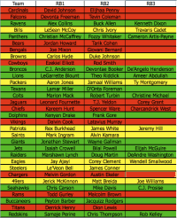 Pre-NFL Draft RB Chart - The Fantasy Footballers Podcast