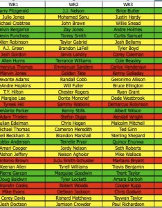 team listed in green is that  believe will be an excellent landing spot for rookie if drafted to this he should have chance push also fantasy football pre nfl draft wr depth chart the rh thefantasyfootballers