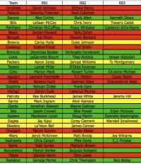 Fantasy Football: Pre-NFL Draft Running Back Depth Chart ...