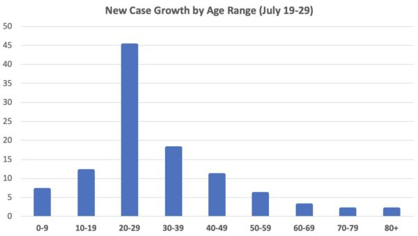 Uptick in New Arlington Coronavirus Cases Casts Spotlight on Young Adults | ARLnow.com