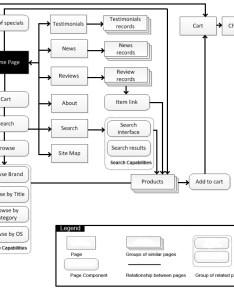 Part allsoft   web site design blueprint diagram information context diagrams  global navigation system also wiring online rh ghtandzaun