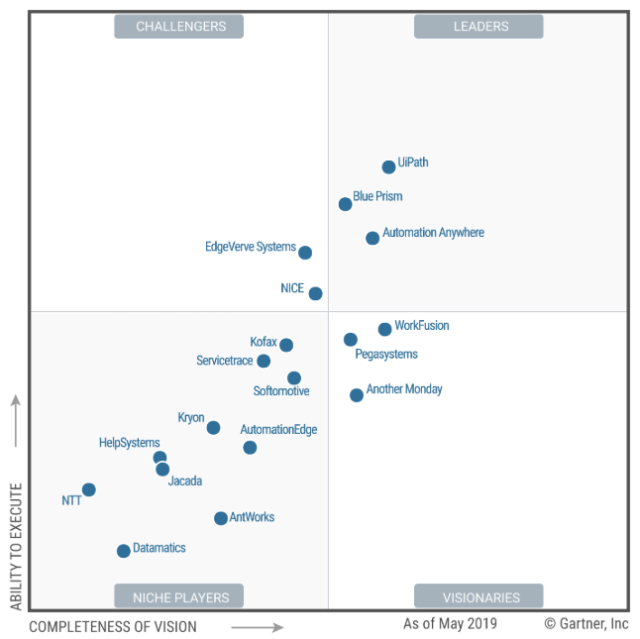 Gartner releases first-ever Magic Quadrant for RPA Software