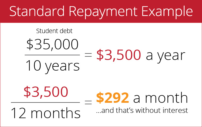 Use this student loan payment calculator to see what your six student loan payment options could be. Is REPAYE the right student loan repayment plan for me ...