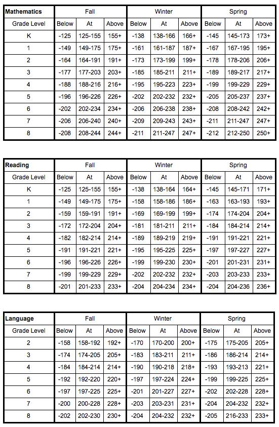 Map Test Scores Chart Percentile : scores, chart, percentile, Educational, Assessments, Manistee, Public, Schools