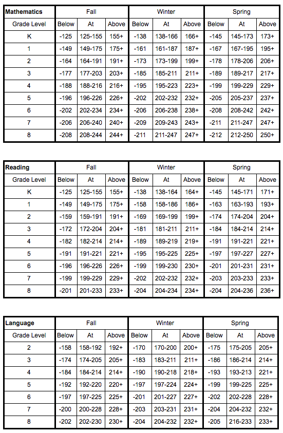 Nwea Map Scores Grade Level Chart 2015 : scores, grade, level, chart, Educational, Assessments, Manistee, Public, Schools