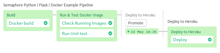 Screenshot of the complete CI/CD pipeline in Semaphore