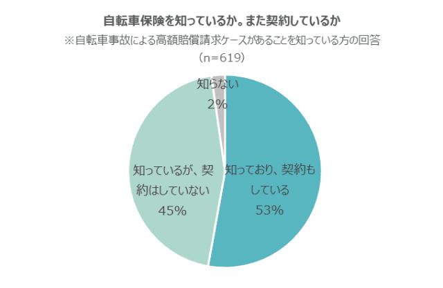 実際に自転車事故に備えて保険に加入している割合は半数程度にとどまっている(グラフ)