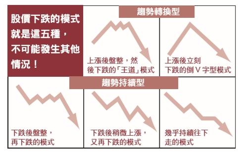 股票的上漲下跌、做多跟做空哪裡不同?