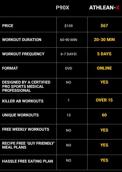 The Best Day by Day Workout Program for Men - ATHLEAN-X