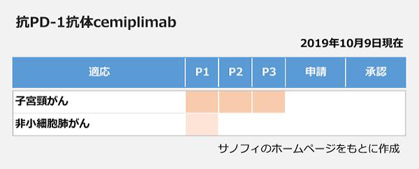 抗PD-1抗体cemiplimabの開発状況