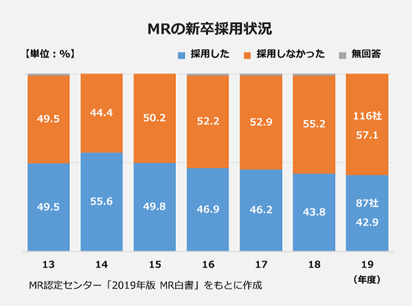 MRの新卒採用状況の100パーセント積上棒グラフ。【2013年度】採用した:49.5パーセント・採用しなかった:49.5パーセント。【2014年度】採用した:55.6パーセント・採用しなかった:44.4パーセント。【2015年度】採用した:49.8パーセント・採用しなかった:50.2パーセント。【2016年度】採用した:46.9パーセント・採用しなかった:52.2パーセント。【2017年度】採用した:46.2パーセント・採用しなかった:52.9パーセント。【2018年度】採用した:43.8パーセント・採用しなかった:55.2パーセント。【2019年度】採用した:87社(42.9パーセント)・採用しなかった:116社(57.1パーセント)。