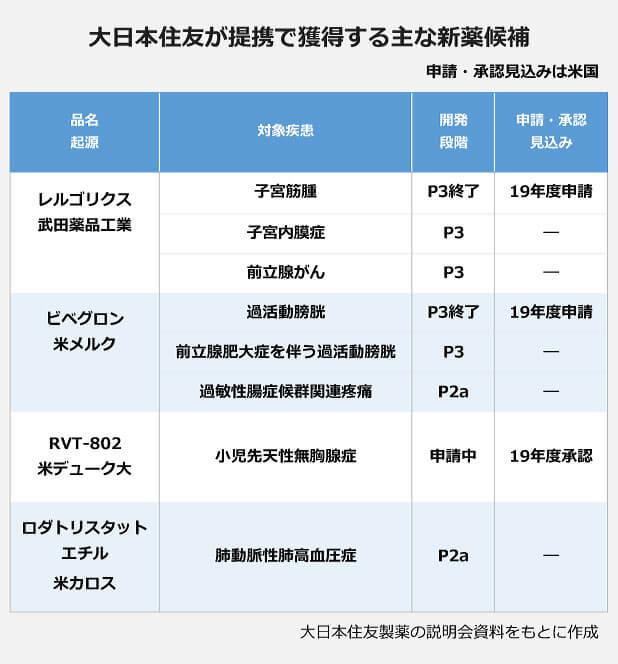 提携で獲得する主な新薬候補の表。品名/起源:レルゴリクス/武田薬品工業・対象疾患:子宮筋腫・開発段階:P3終了・申請承認見込み:19年度申請・対象疾患:子宮内膜症・開発段階:P3・申請承認見込み:―・対象疾患:前立腺がん・開発段階:P3・申請承認見込み:―。品名/起源:ビベグロン/米メルク・対象疾患:過活動膀胱・開発段階:P3終了・申請承認見込み:19年度申請・対象疾患:前立腺肥大症を伴う過活動膀胱・開発段階:P3・申請承認見込み:―・対象疾患:過敏性腸症候群関連疼痛・開発段階:P2a・申請承認見込み:―。品名/起源:RVT-802/米デューク大・対象疾患:小児先天性無胸腺症・開発段階:申請中・申請承認見込み:19年度承認。品名/起源:ロダトリスタットエチル/米カロス・対象疾患:肺動脈性肺高血圧症・開発段階:P2a・申請承認見込み:―。
