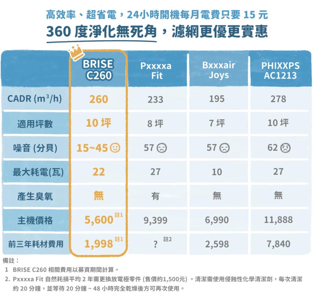 [早鳥價] BRISE C260 空氣清淨機團購方案 (已截團) - asset 226110 image big