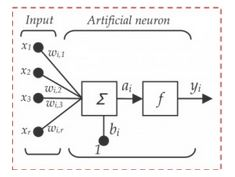 45 Questions to test a data scientist on Deep Learning