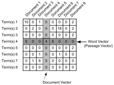 understanding word embeddings from