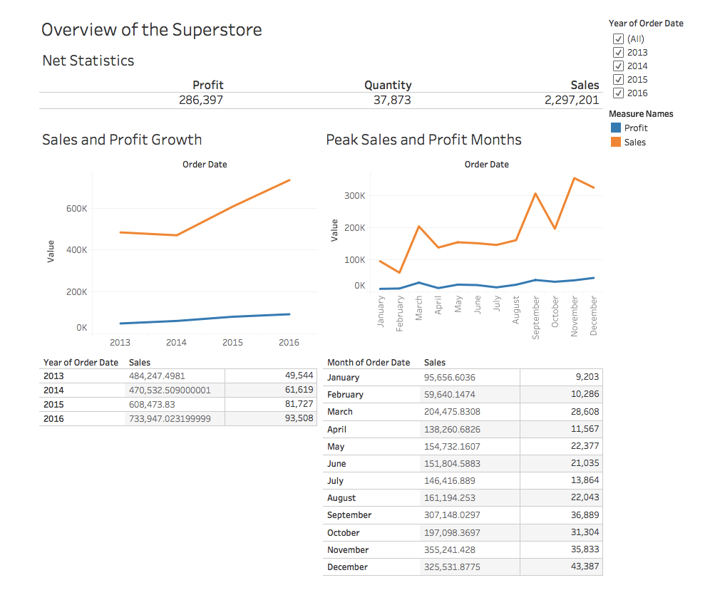 Tableau for Beginners - Data Visualisation made easy