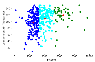 clusters: k-means