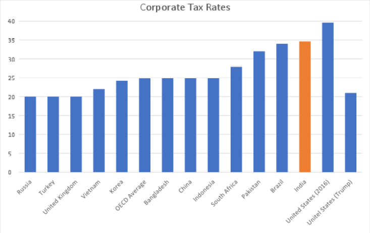 Source: EY Worldwide Corporate Tax Guide