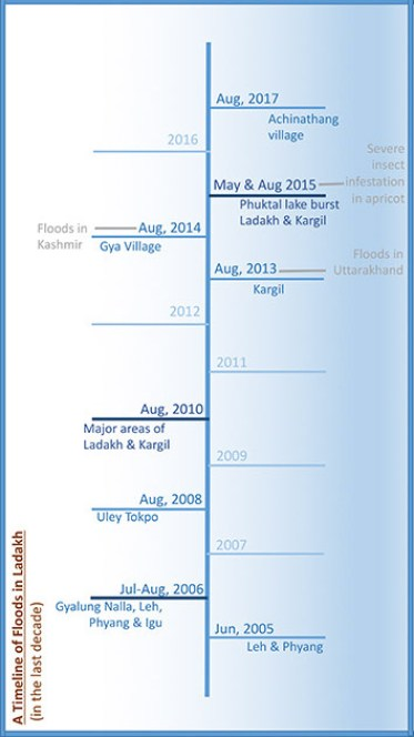 A timeline of floods in Ladakh. Source: Author provided