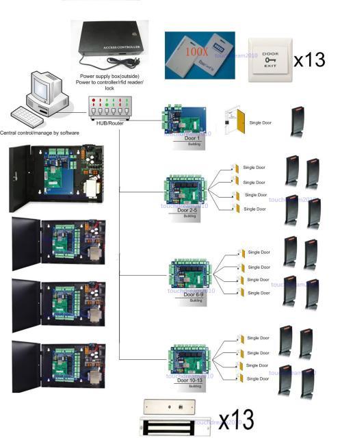 small resolution of 13 doors complete tcp ip network access control kit with 4 110v 240v power box 13 600lbs magnetic locks 13 hid readers 13 exit buttons 100 hid cards