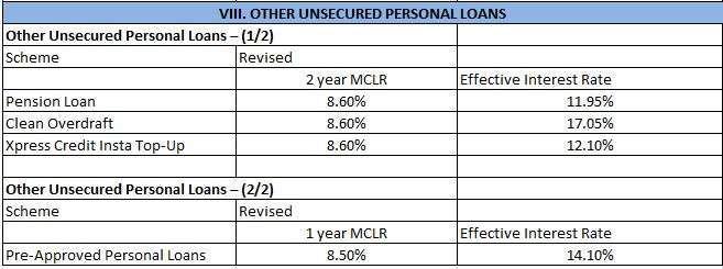 Rates Lowest Interest Banks Loans Personal