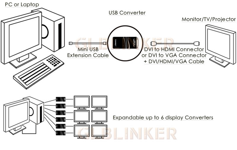 1080P USB 2.0 To HDMI VGA DVI Video Adapter PC Laptop MAC