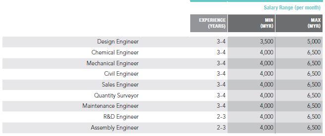 Priya-March-2019-Kelly-Services-Salary-Guide-Engineering-pay-2-screengrab