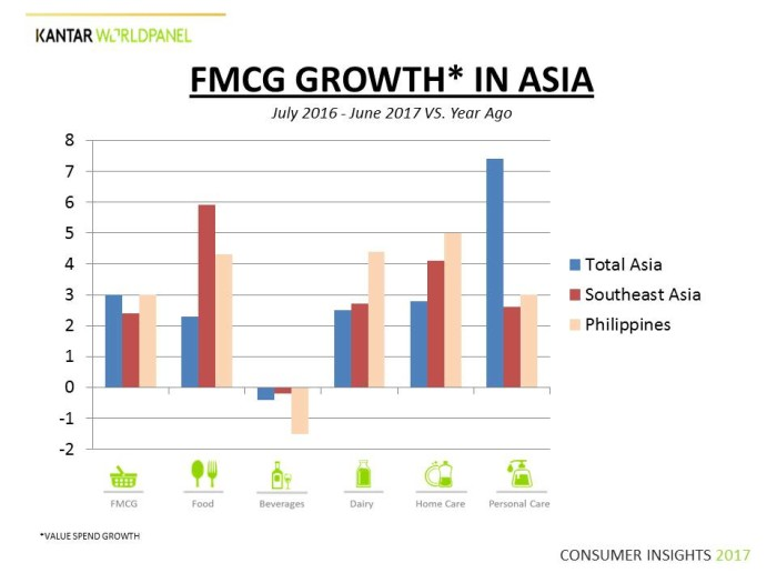 Kantar Worldpanel survey: Filipino consumers spending more than Asian neighbors in 2 categories | Marketing Interactive