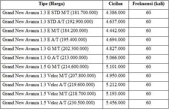 grand new avanza 1.3 e std oli transmisi dp & kredit toyota termurah 2016