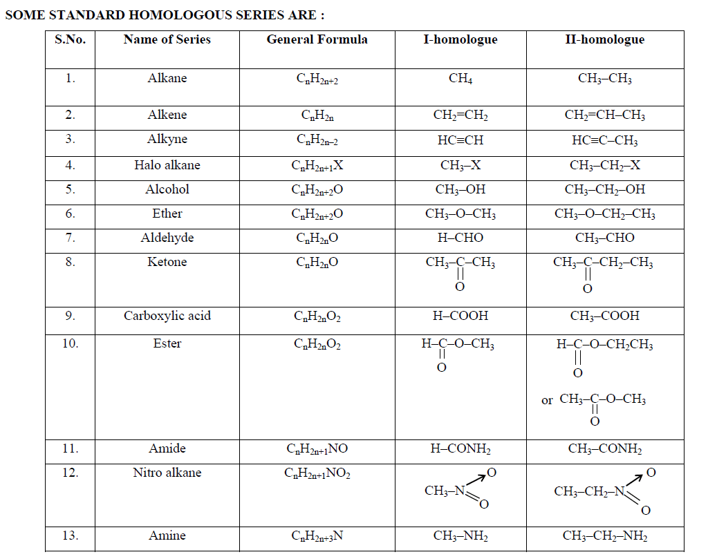 Homologous Series Of Alkanes Alkenes And Alkynes With