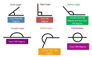 Angles & its Types Acute, Obtuse, Straight and Right