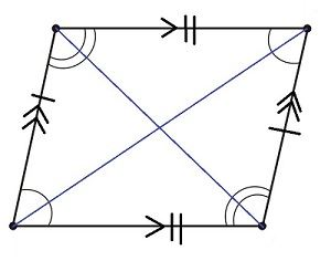 Properties of Parallelogram, Trapezium and Kite with