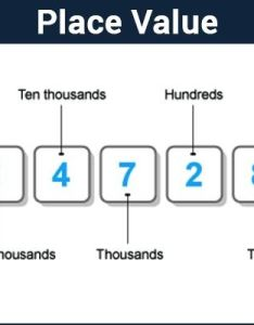 Place value also chart definition  examples decimal number system rh byjus